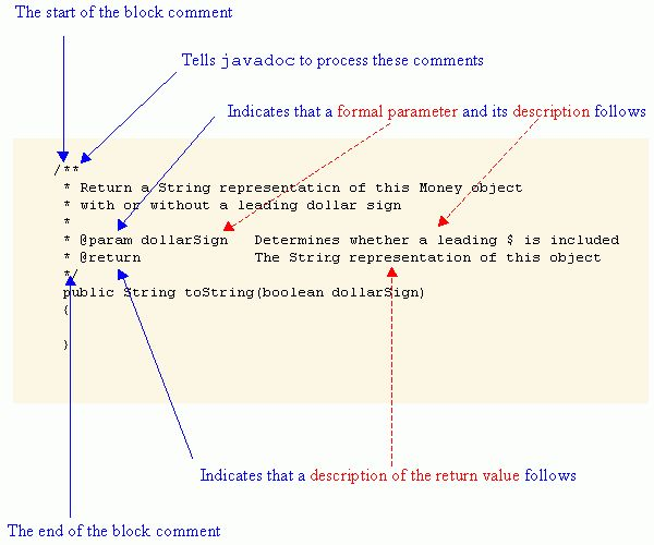 The Java Documentation Generator (javadoc)