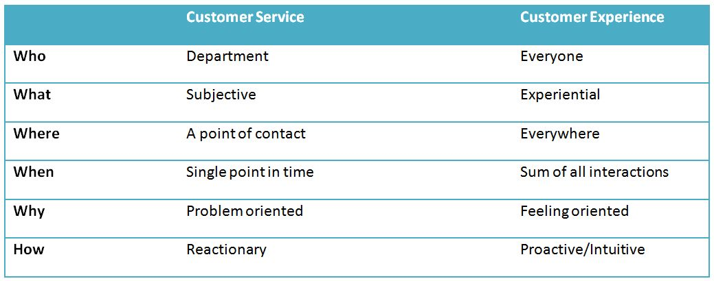 The Difference Between Customer Service and the Customer ...