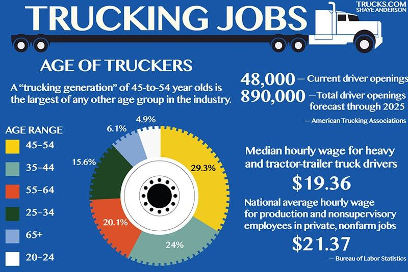 Truck Driver Shortage: Is it Self-Inflicted? | Trucks.com