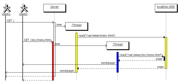 multithreading - How to illustrate multiple threads in sequence ...
