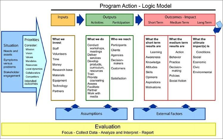 8+ Logic Model Templates – Free Word, PDF Documents | Creative ...