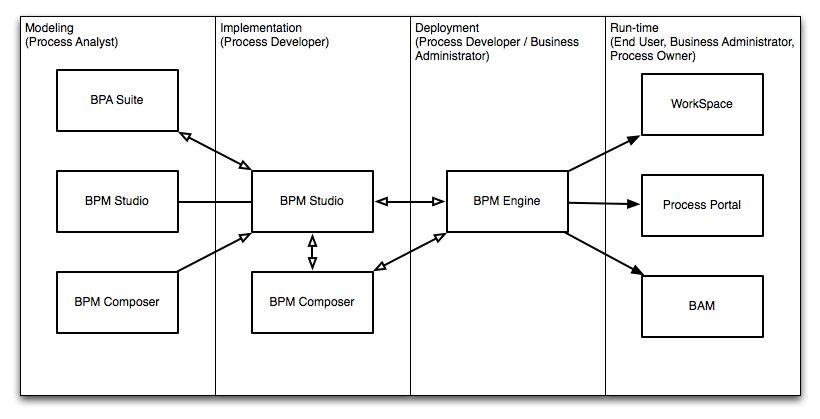 Oracle Business Process Management Suite (Oracle BPM Suite) Overview