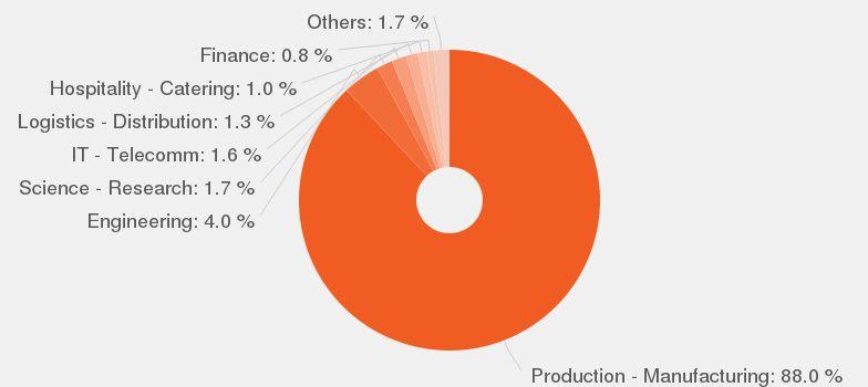 Production Leader job description - JobisJob United States