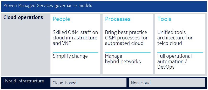 Managed Cloud Operations | Nokia Networks