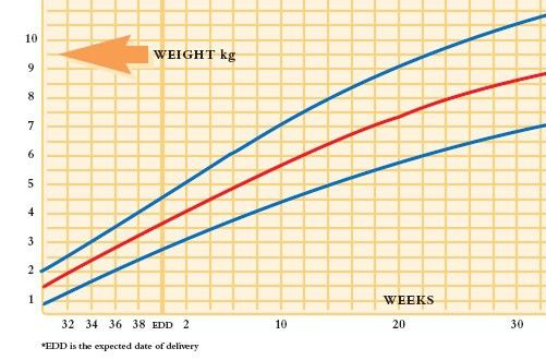 Baby weight and length   UK Metric Association