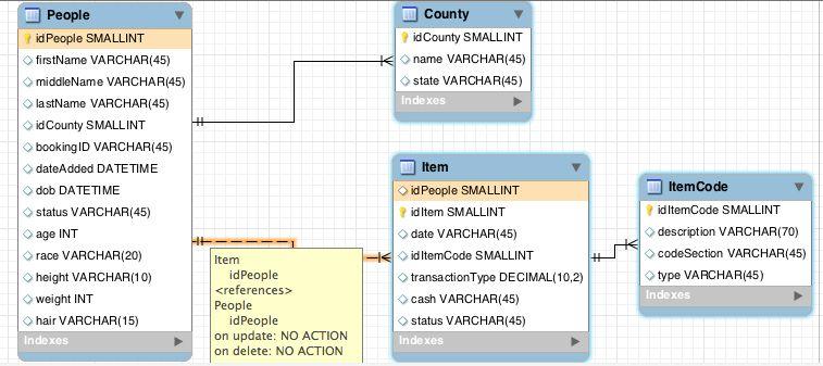 MySQL Database Normalization Foreign Keys. One to Many ...