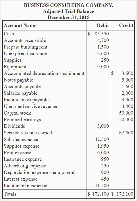 Income statement - explanation, format, example, importance ...
