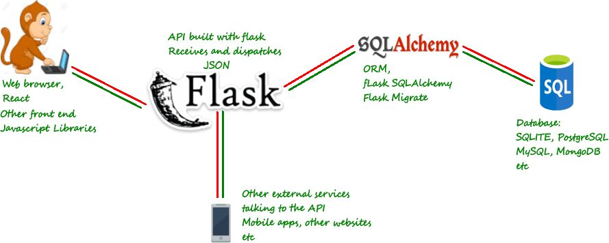 Flask by example 5 (How to build a simple REST API)