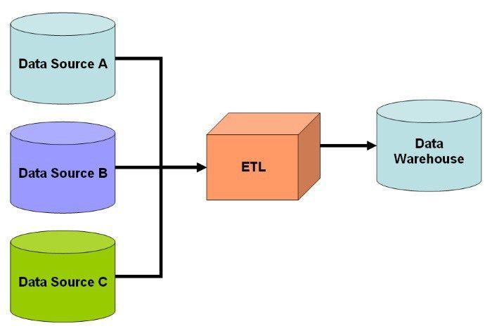 How to Select an ETL Tool For Datawarehousing