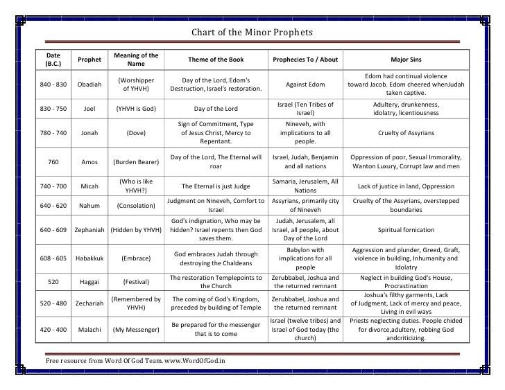 Chart of Minor Prophets, a Free Bible Chart from Word Of God Team
