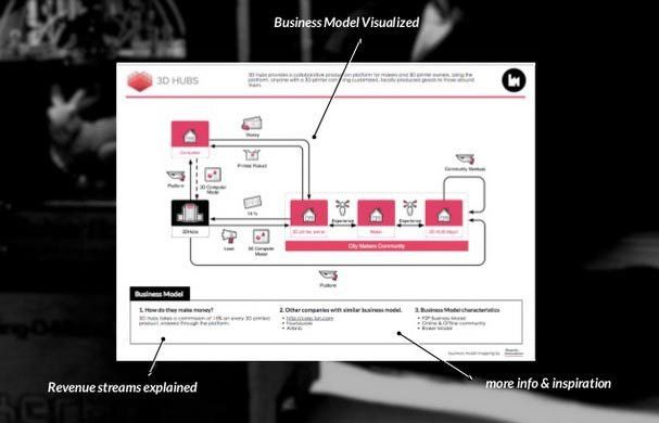 50 Business & Revenue Model Examples - Board of Innovation