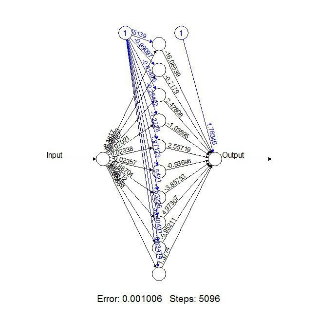 Neural Networks with R – A Simple Example | Gekko Quant ...