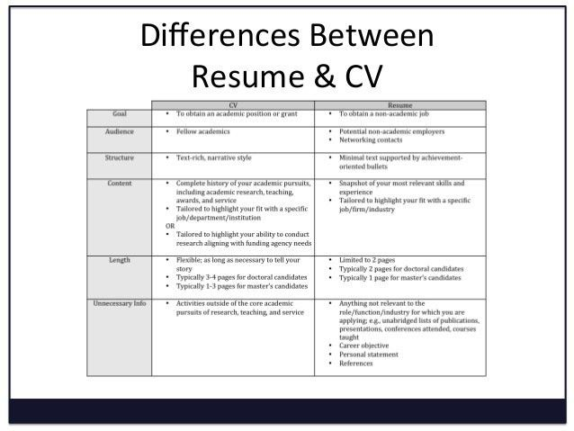 Cool Design Difference Between Cover Letter And Resume 13 What Is ...