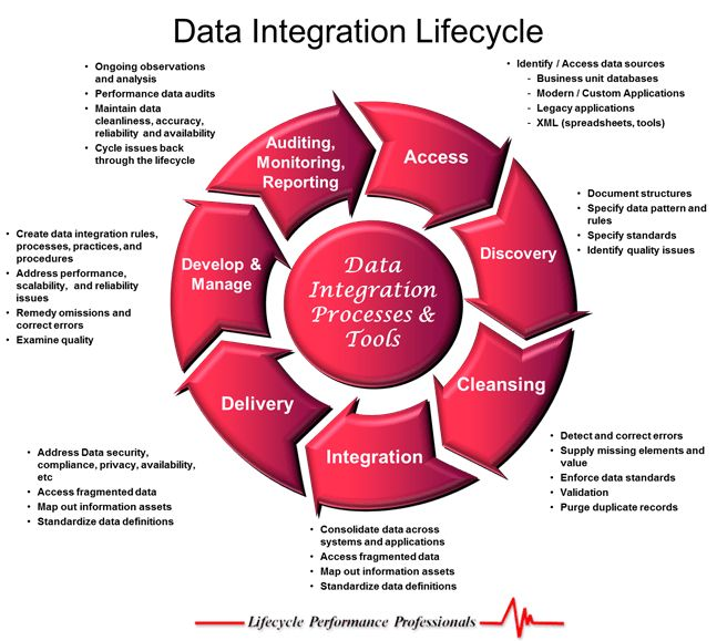 Development Performance: The Data Integration Lifecycle