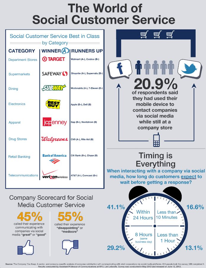 The Best (And Worst) Brands In Social Media For Customer Service ...