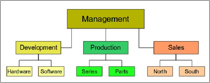 Organization Charts, Flow Diagrams, and More - Apache OpenOffice Wiki