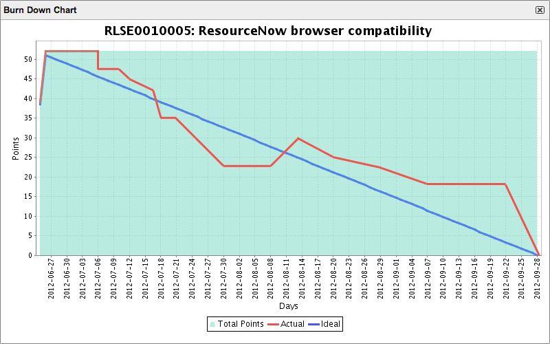 Scrum Charts - ServiceNow Wiki