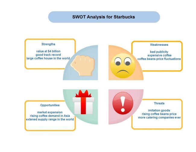 Starbucks SWOT | Free Starbucks SWOT Templates