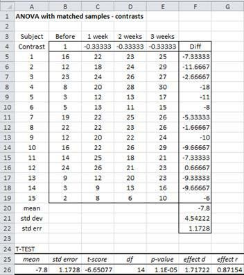One within subjects factor | Real Statistics Using Excel