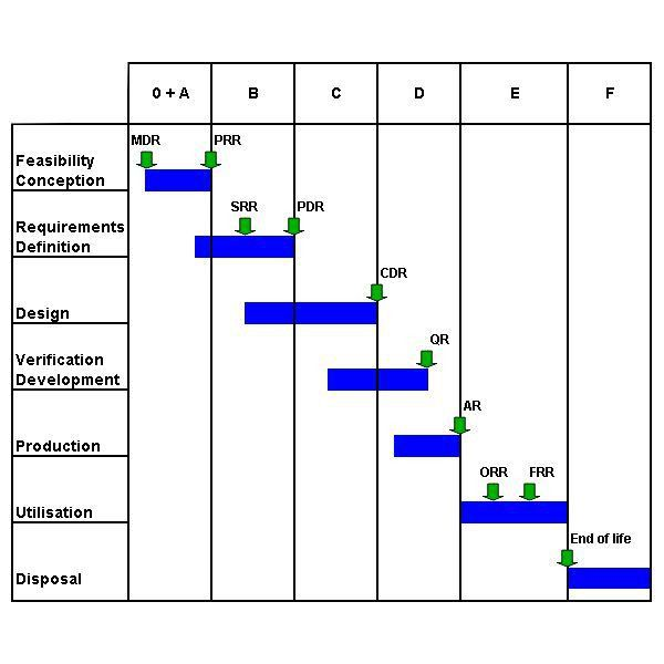 Sample Schedules - Project Schedule. 6 Construction Project ...