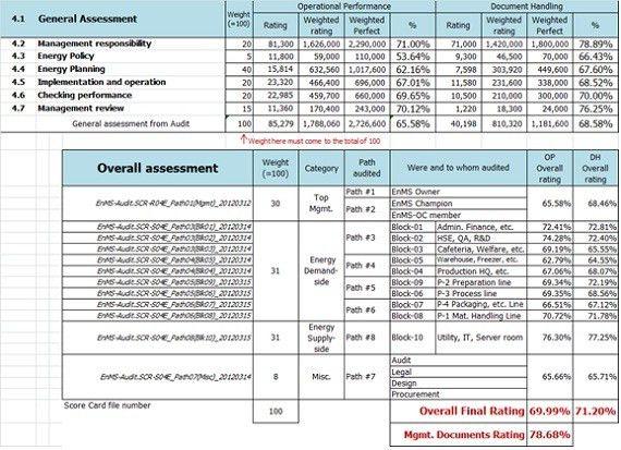 EnMS Audit Scorecard