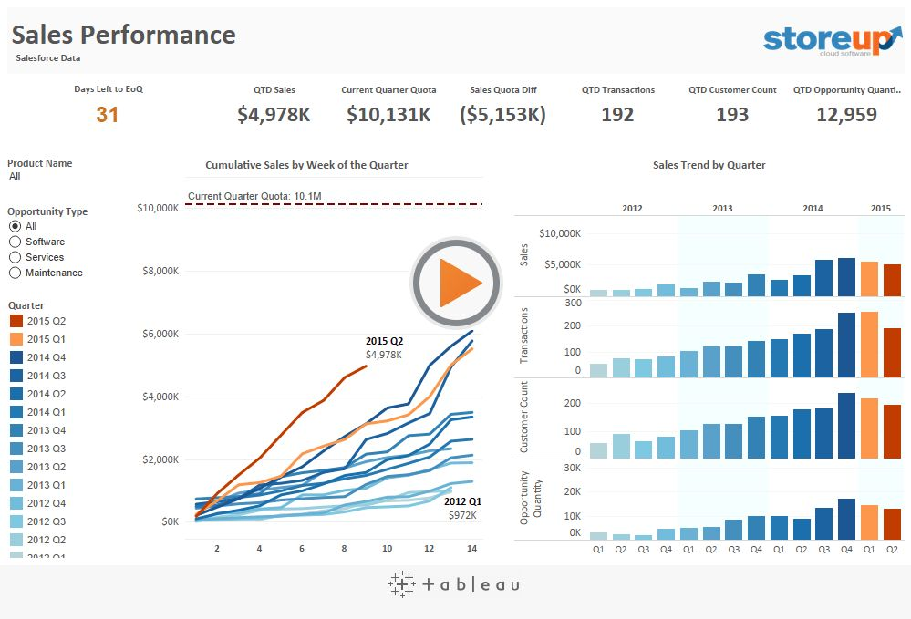 Tableau on Tableau: 5 ways we look at our sales data | Tableau ...