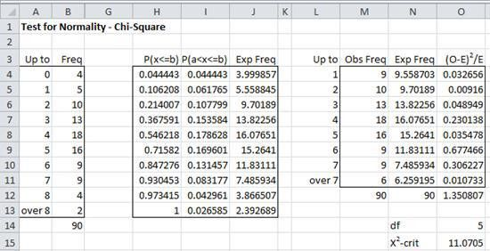 Chi-square Test for Normality | Real Statistics Using Excel