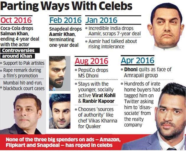 Brand ambassadors: Big celebrities seen falling out of favour as ...