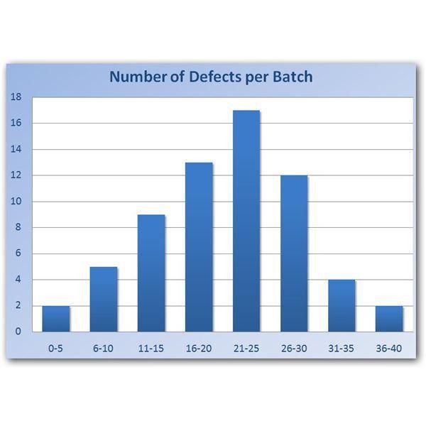 Sample Six Sigma Histogram in Excel