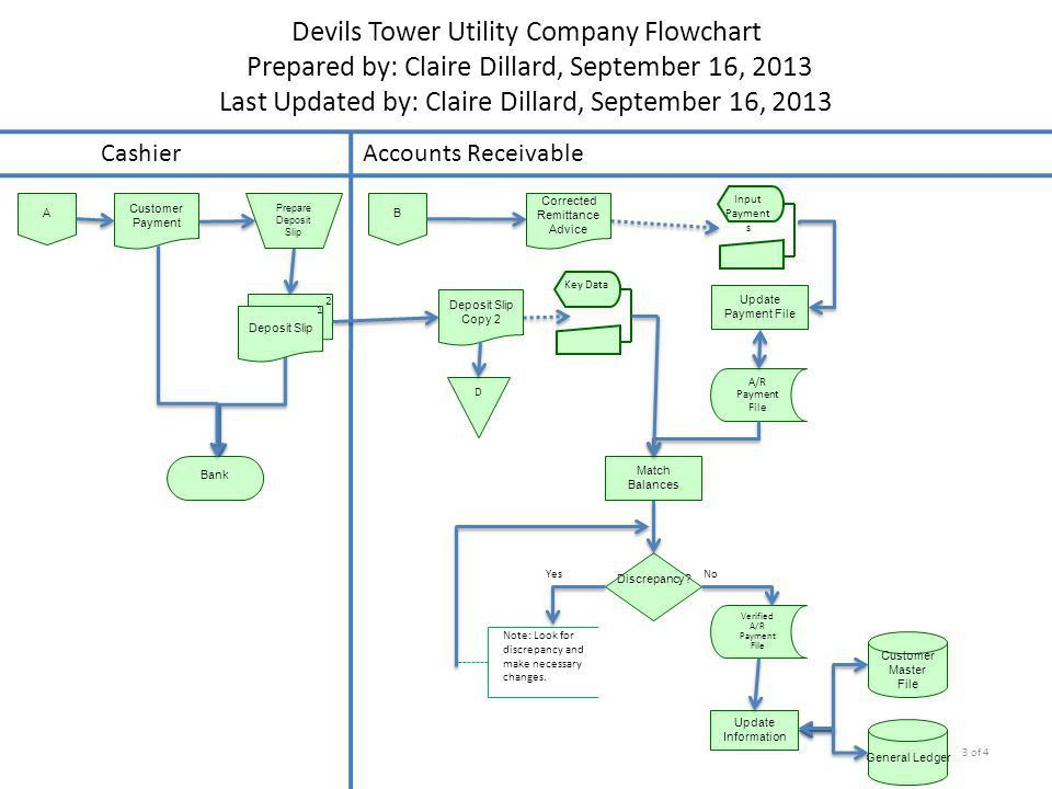 Devils Tower Utility Company Flowchart - ppt download