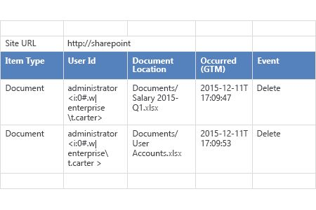 How to Detect Who Deleted a File on Your SharePoint