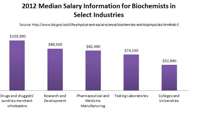 Masters of Science in Biochemistry Degree Programs