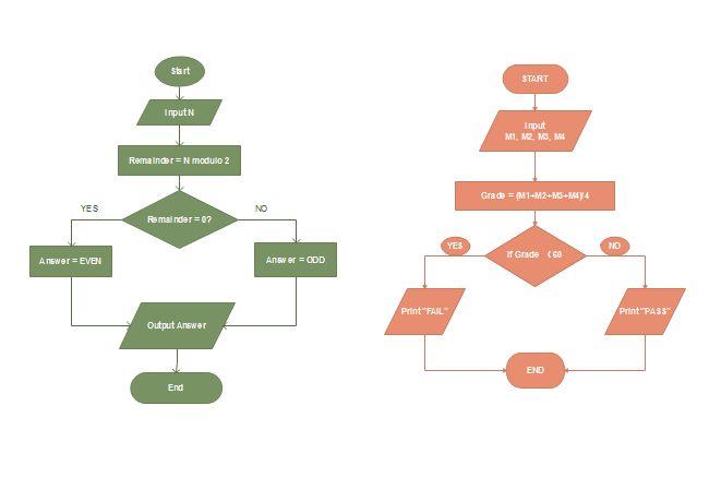 Algorithm Flowchart | Free Algorithm Flowchart Templates