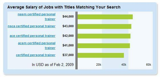 Average Salary of a Personal Trainer - What do they make?