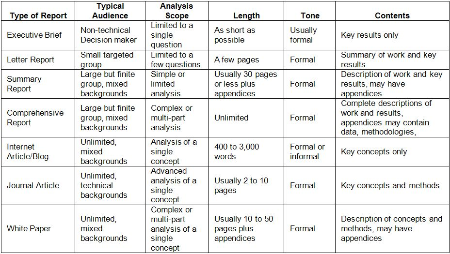How to Write Data Analysis Reports in Six Easy Lessons | Stats ...