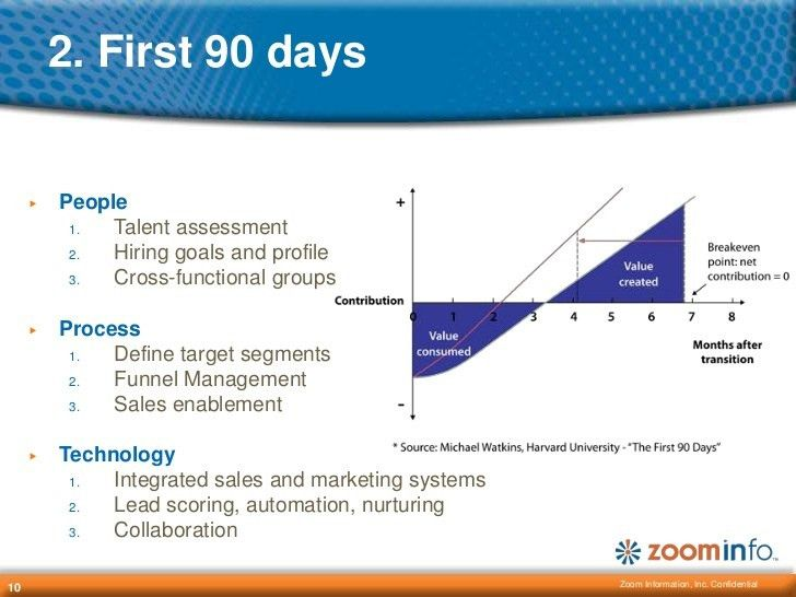 Your First 90 Days in Sales Management
