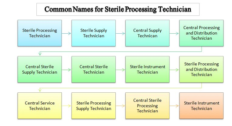 What is a Sterile Processing Technician? | Surgical Tech Training