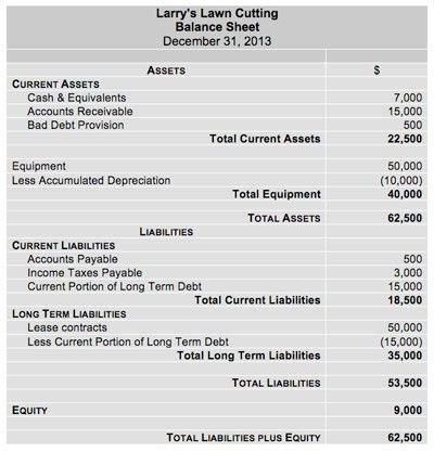Balance Sheet - Assets, Liabilities, and Equity