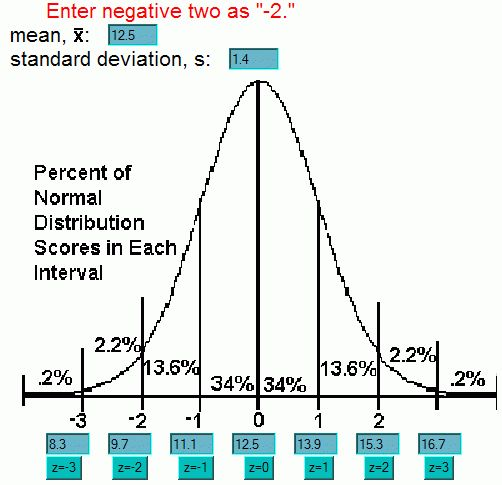 Use the Standard Normal to Compute Probabilities of Normal ...