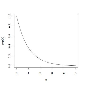 Exponential Distribution | R Tutorial