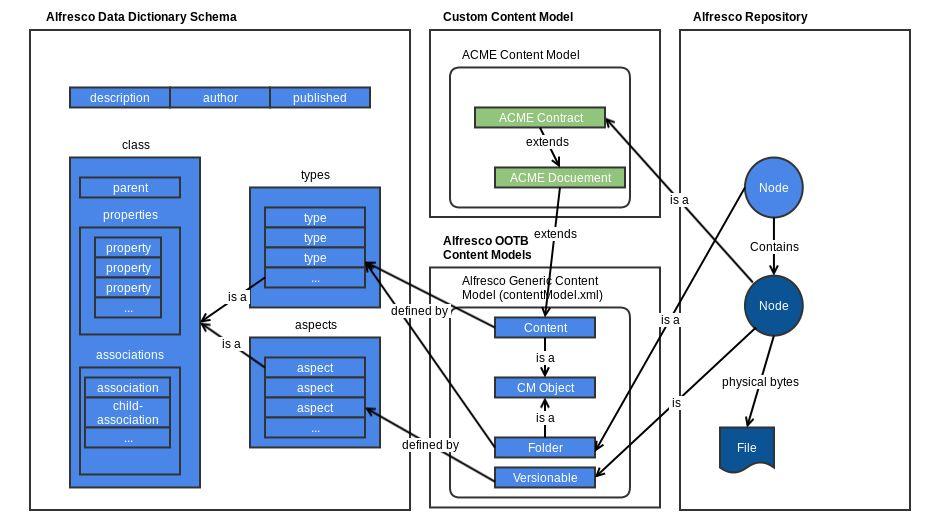 Alfresco Developer Guide | Empeccable Developers Reference