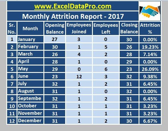 Download Monthly Employee Attrition Report Excel Template ...