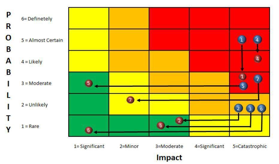 W9_LL_Risk Analysis | Mercure AACE 2013