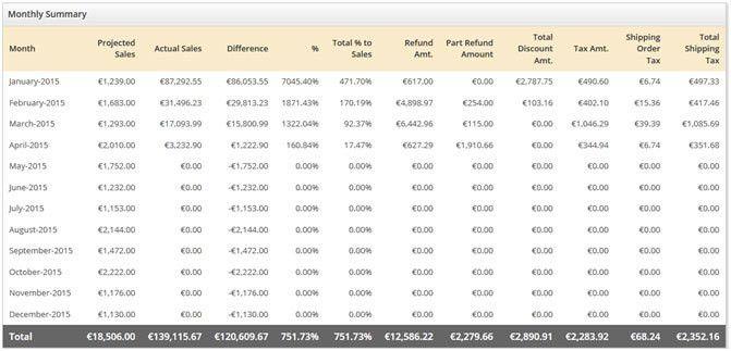 WooCommerce Refund Summary Report -