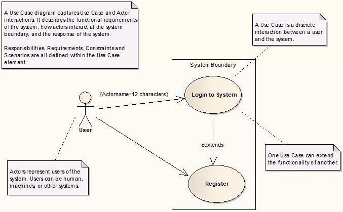 Use Case Model Template [Enterprise Architect User Guide]