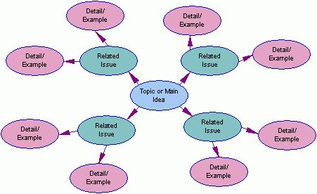 EXAMPLES OF CONCEPT MAPS - Concept Mapping Resources ELA Writing ...