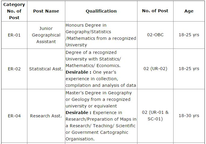 Junior Geographical Assistant/ Statistical Asst. Jobs recruitment ...
