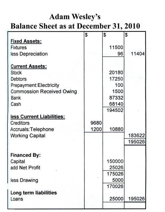The Balance Sheet : Wizznotes.com- Free GCSE and CXC: Tutorials ...