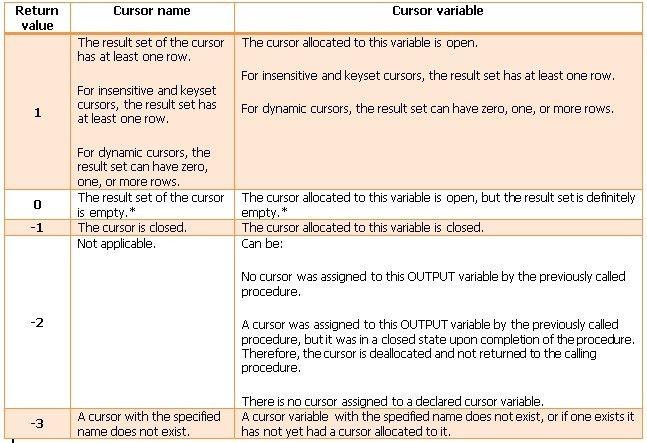 SQL SERVER – CURSOR_STATUS Cursor System Function | SQL Server Rider