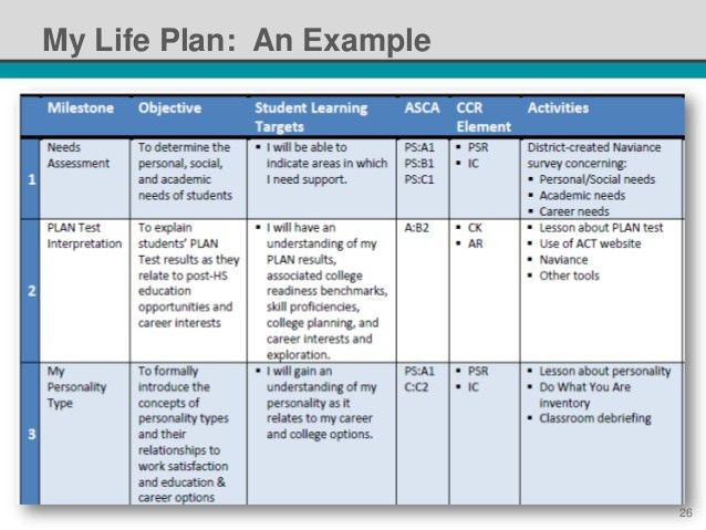 NSI 2014: Standardized Individual Learning Plans - It's Not an Oxymor…